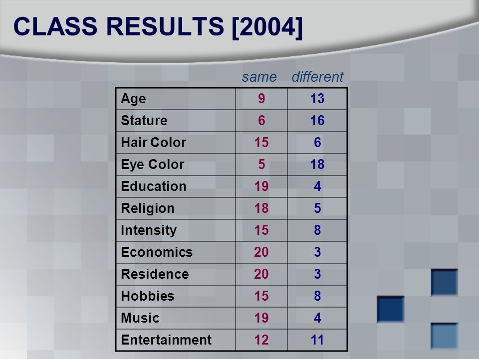 CLASS RESULTS [2004] same different Age 9 13 Stature 6 16 Hair Color